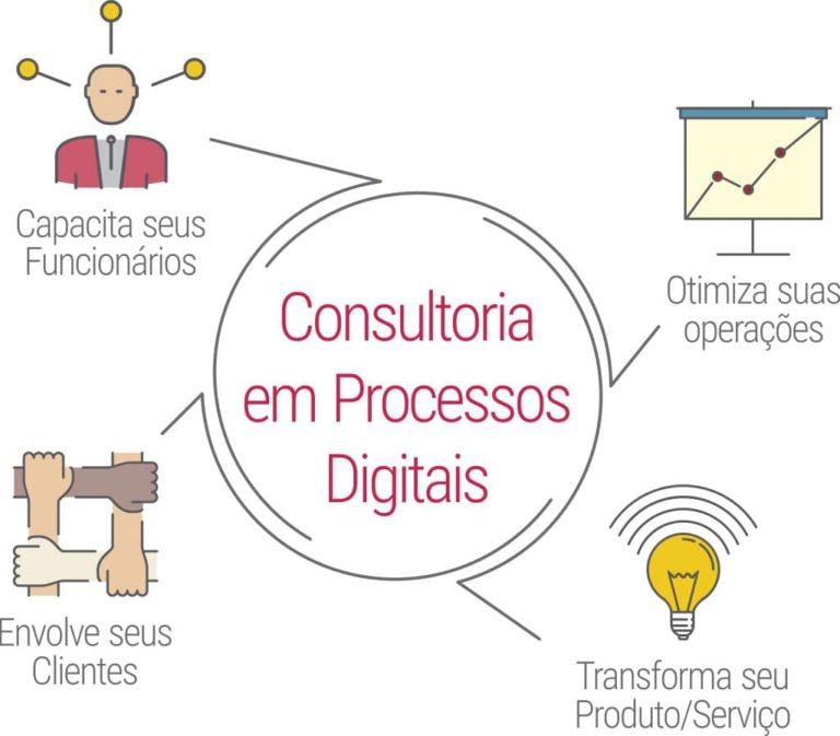 consultoria processos digitais ganhos